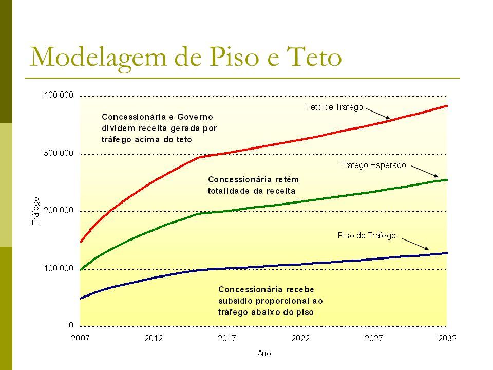Brandão e Saraiva (2006)34 Modelagem de Piso e Teto