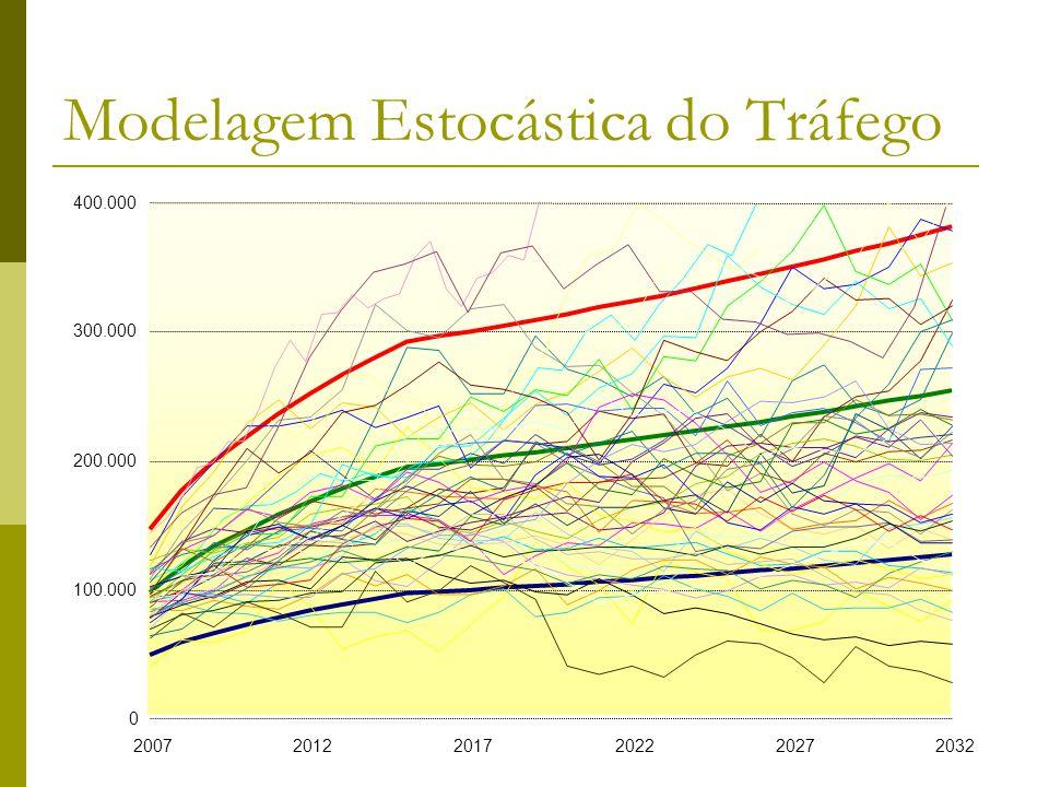 Brandão e Saraiva (2006)35 Modelagem Estocástica do Tráfego 0 100.000 200.000 300.000 400.000 200720122017202220272032