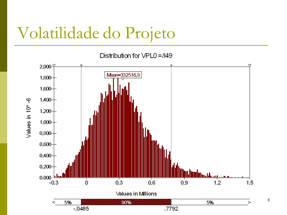 Brandão e Saraiva (2006)36 Volatilidade do Projeto
