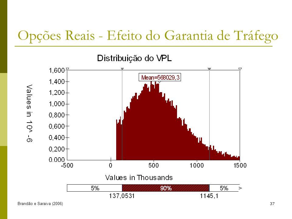 Brandão e Saraiva (2006)37 Opções Reais - Efeito do Garantia de Tráfego