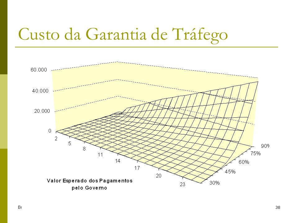 Brandão e Saraiva (2006)38 Custo da Garantia de Tráfego