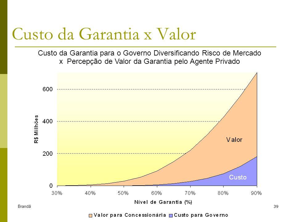 Brandão e Saraiva (2006)39 Custo da Garantia x Valor Custo da Garantia para o Governo Diversificando Risco de Mercado x Percepção de Valor da Garantia pelo Agente Privado