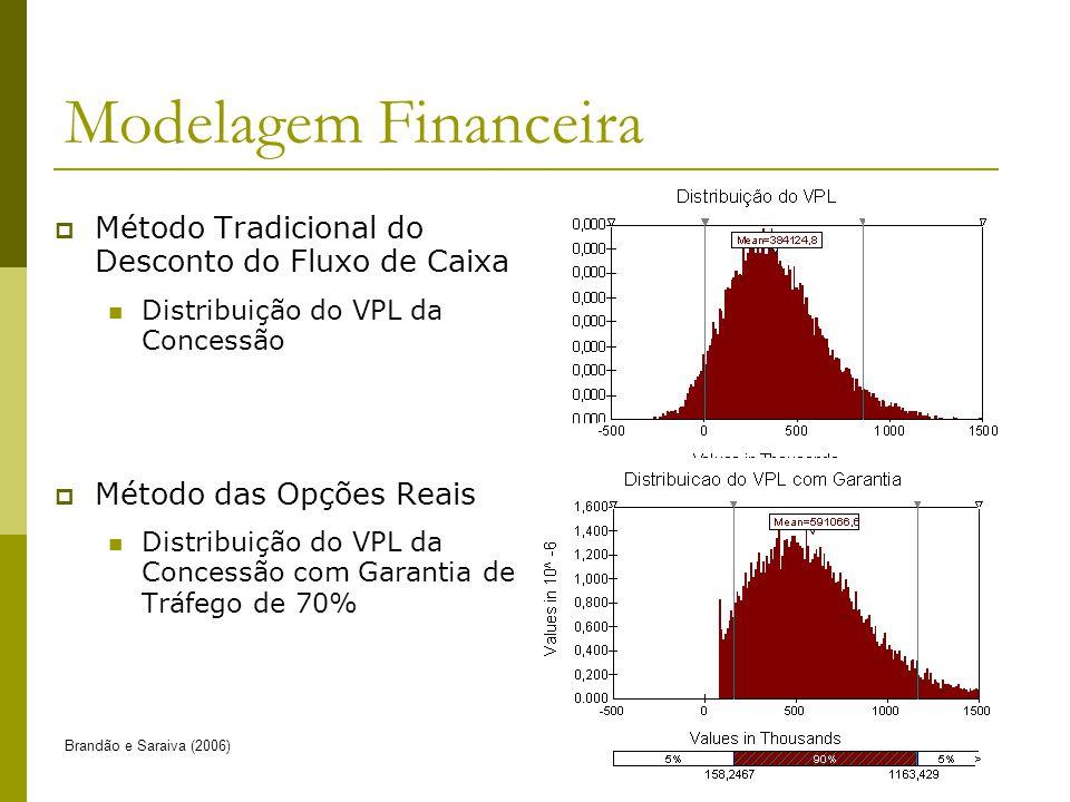 Brandão e Saraiva (2006)40 Modelagem Financeira Método Tradicional do Desconto do Fluxo de Caixa Distribuição do VPL da Concessão Método das Opções Reais Distribuição do VPL da Concessão com Garantia de Tráfego de 70%