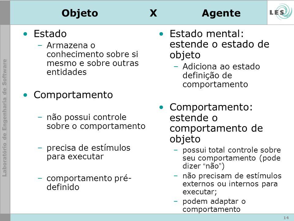 14 Objeto X Agente Estado –Armazena o conhecimento sobre si mesmo e sobre outras entidades Comportamento –não possui controle sobre o comportamento –p