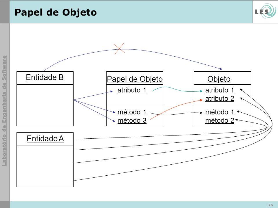 26 Papel de Objeto Objeto atributo 1 atributo 2 método 1 método 2 Papel de Objeto atributo 1 método 1 método 3 Entidade B Entidade A