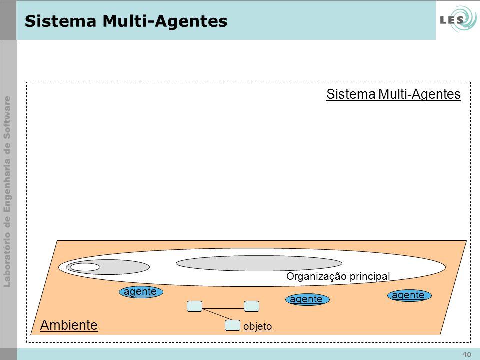 40 Sistema Multi-Agentes Ambiente Sistema Multi-Agentes agente Organização principal objeto
