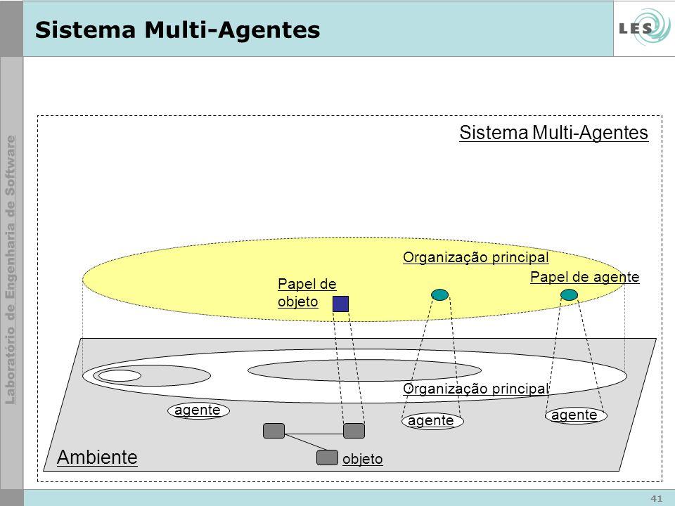 41 Sistema Multi-Agentes Ambiente Sistema Multi-Agentes agente Organização principal objeto Organização principal Papel de agente Papel de objeto