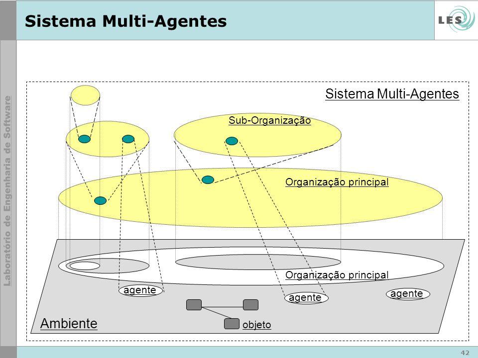 42 Organização principal Sistema Multi-Agentes Ambiente agente Organização principal objeto Sub-Organização