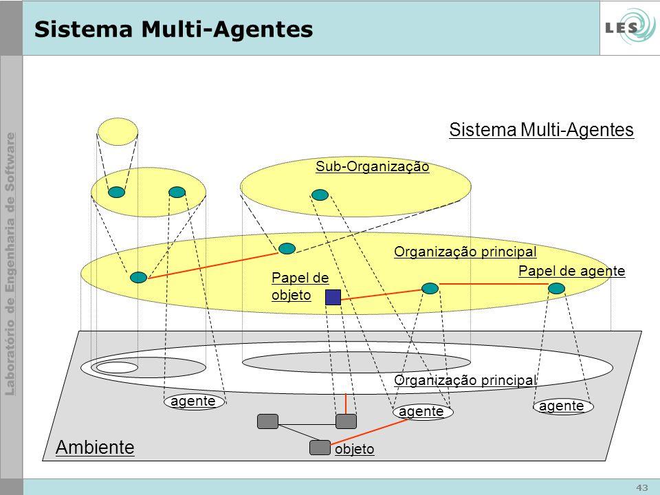 43 Organização principal Sistema Multi-Agentes Ambiente agente Organização principal objeto Sub-Organização Papel de agente Papel de objeto