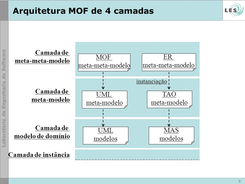 6 AgentOrganizationRole playownership User AgentMarketplaceBuyer play ownership Bob s AgentWal-Mart play ownership Conceptual Framework Conceptual Model Clothes Buyer Entity Relationship Entity Relationship Camada de meta-modelo Camada de modelo de domínio Camada de meta-meta- modelo Camada de instância