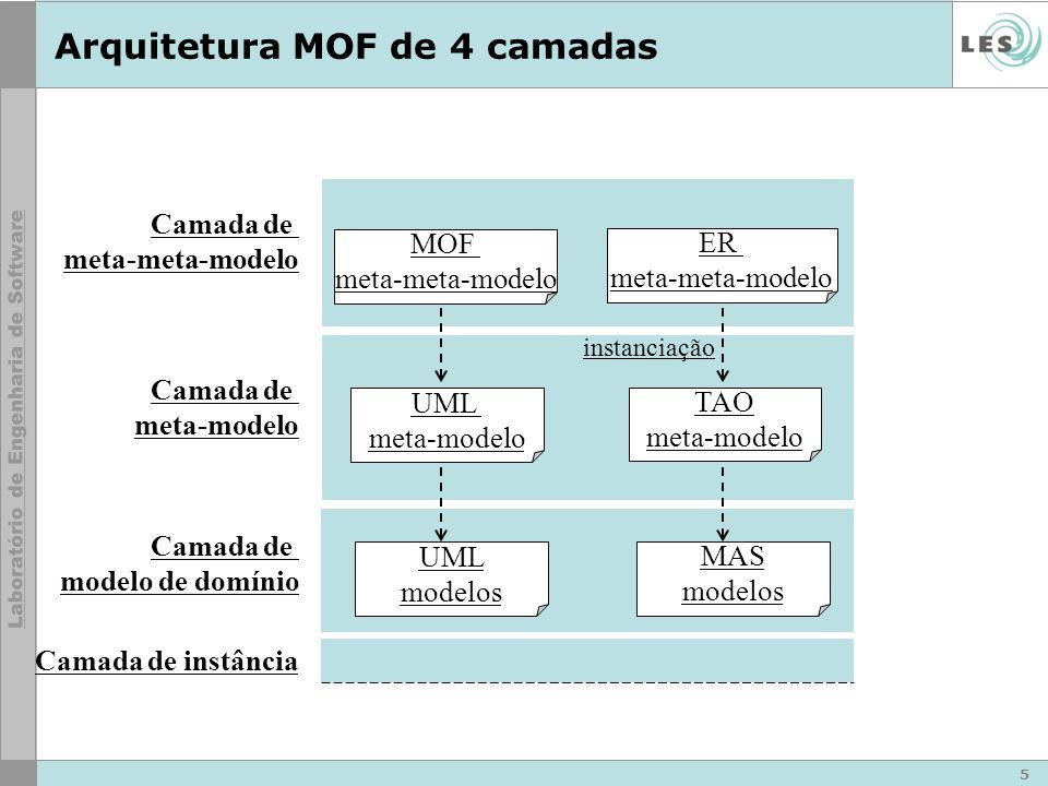 5 Camada de meta-modelo Camada de modelo de domínio Camada de meta-meta-modelo Camada de instância MOF meta-meta-modelo ER meta-meta-modelo UML meta-modelo TAO meta-modelo instanciação UML modelos MAS modelos Arquitetura MOF de 4 camadas
