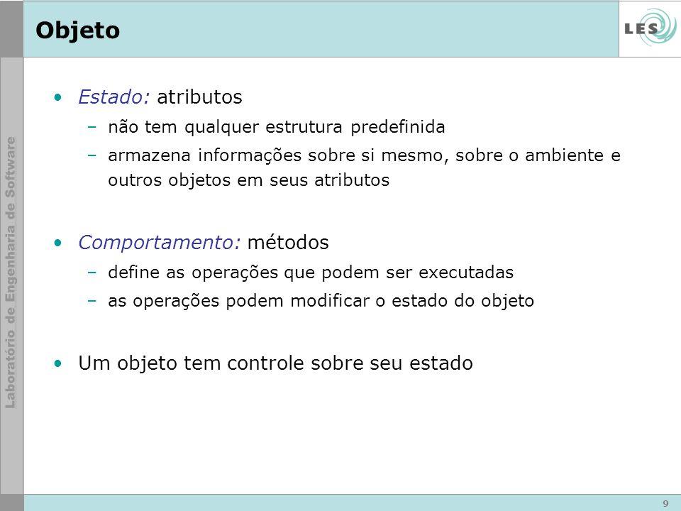 9 Objeto Estado: atributos –não tem qualquer estrutura predefinida –armazena informações sobre si mesmo, sobre o ambiente e outros objetos em seus atributos Comportamento: métodos –define as operações que podem ser executadas –as operações podem modificar o estado do objeto Um objeto tem controle sobre seu estado