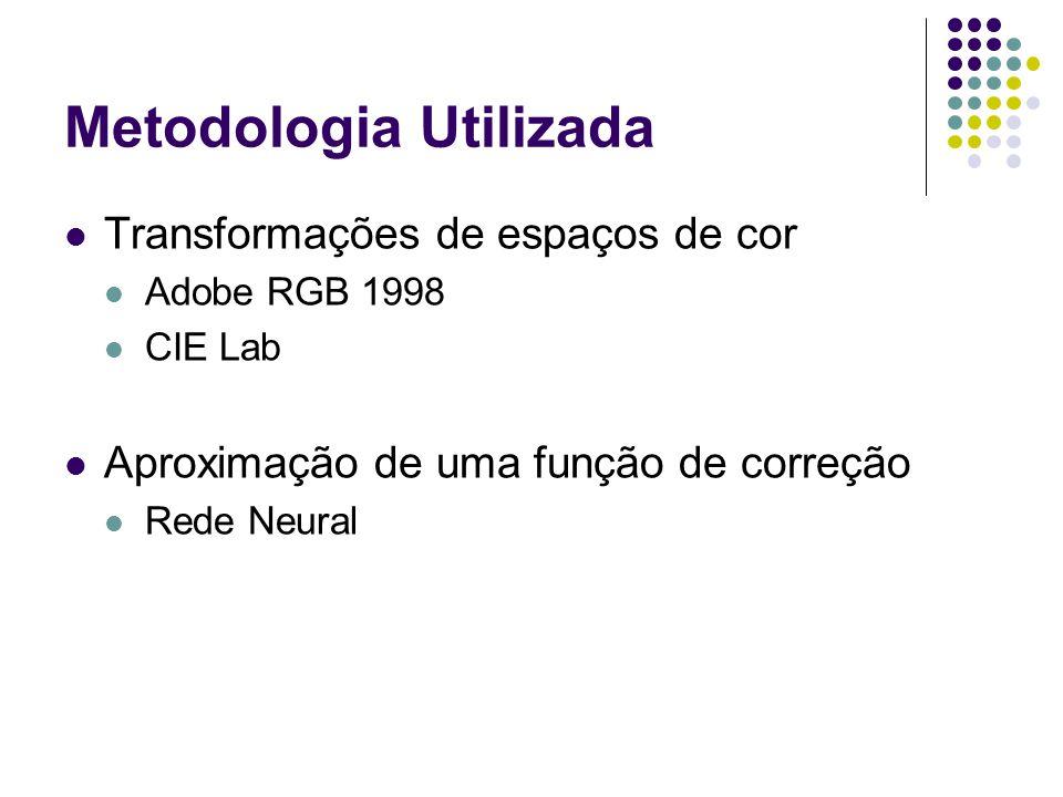 Metodologia Utilizada Transformações de espaços de cor Adobe RGB 1998 CIE Lab Aproximação de uma função de correção Rede Neural