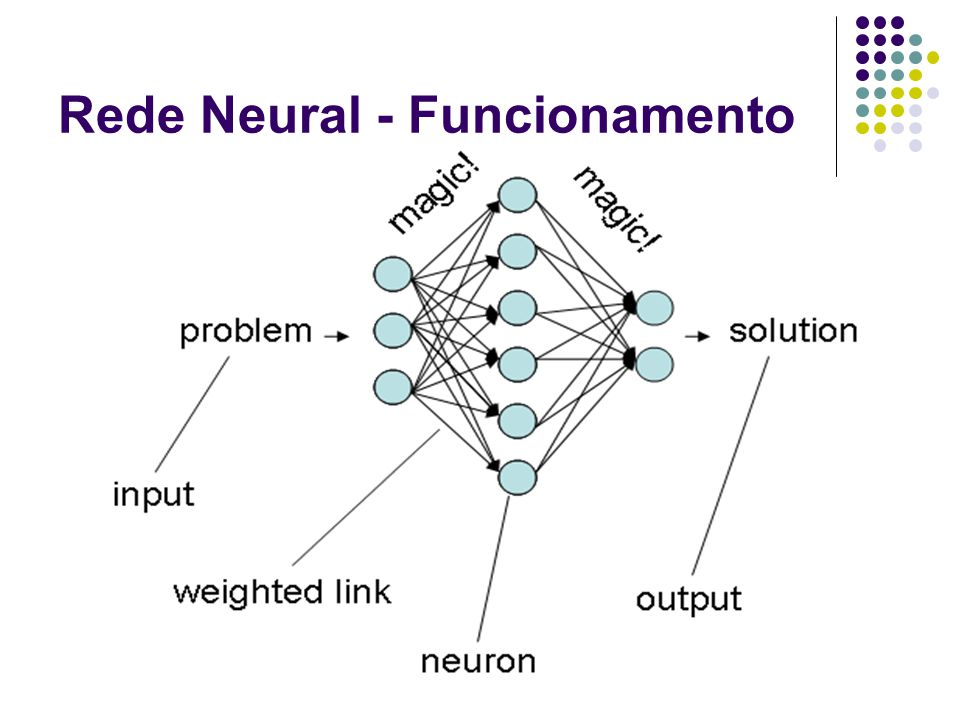 Redes Utilizadas 8 métodos de conversão diferentes Combinações de entradas e saídas Espaço de cor utilizado 2 técnicas de treinamento Todas as redes possuem Três camadas Entrada Hidden sempre 9 neurônios Saída