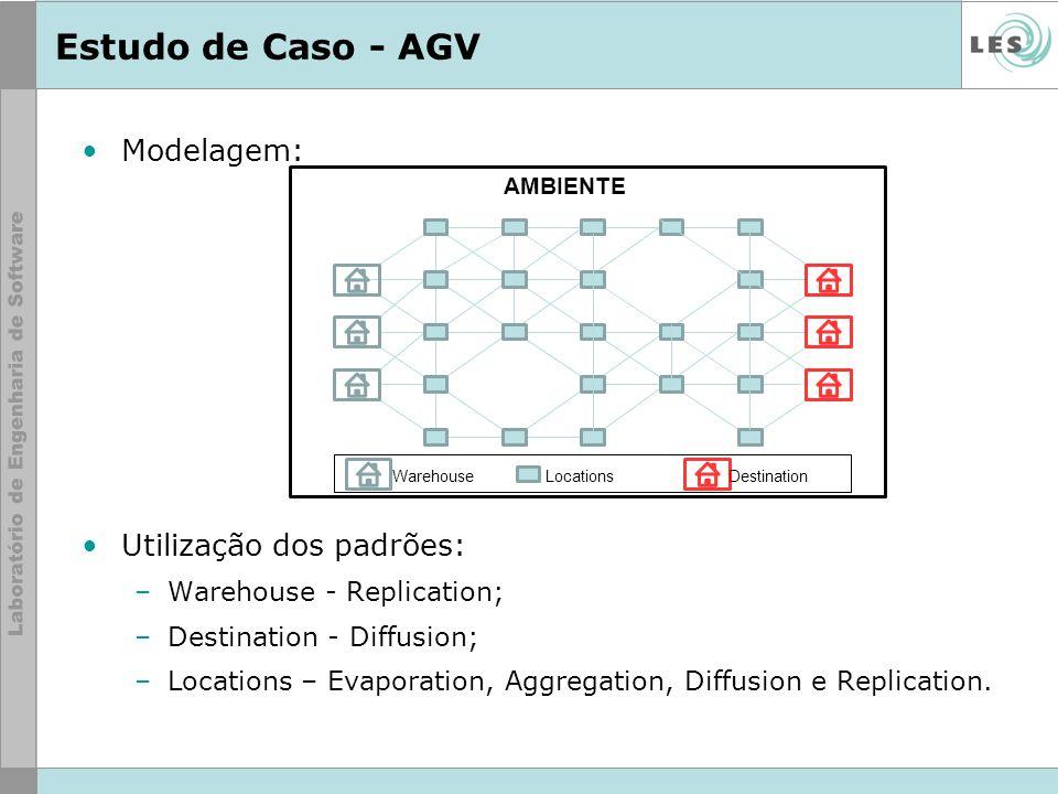 Estudo de Caso - AGV Modelagem: Utilização dos padrões: –Warehouse - Replication; –Destination - Diffusion; –Locations – Evaporation, Aggregation, Dif
