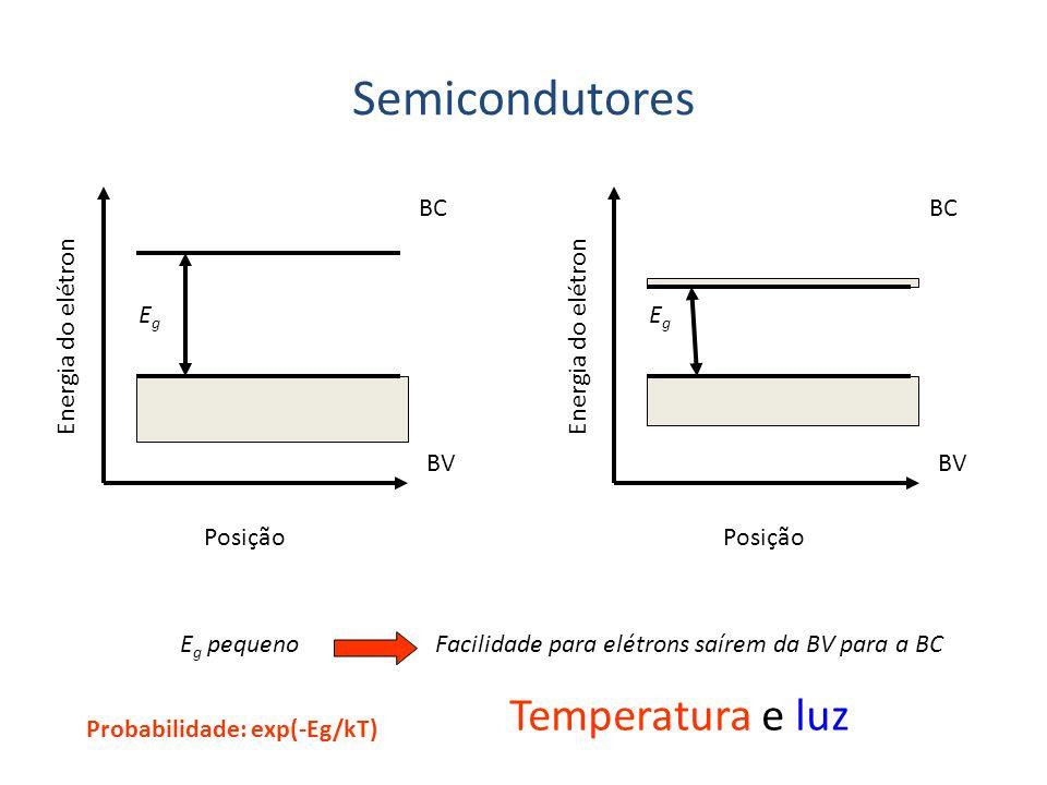 Semicondutores Energia do elétron BC BV EgEg Energia do elétron BC BV EgEg E g pequeno Posição Facilidade para elétrons saírem da BV para a BC Tempera