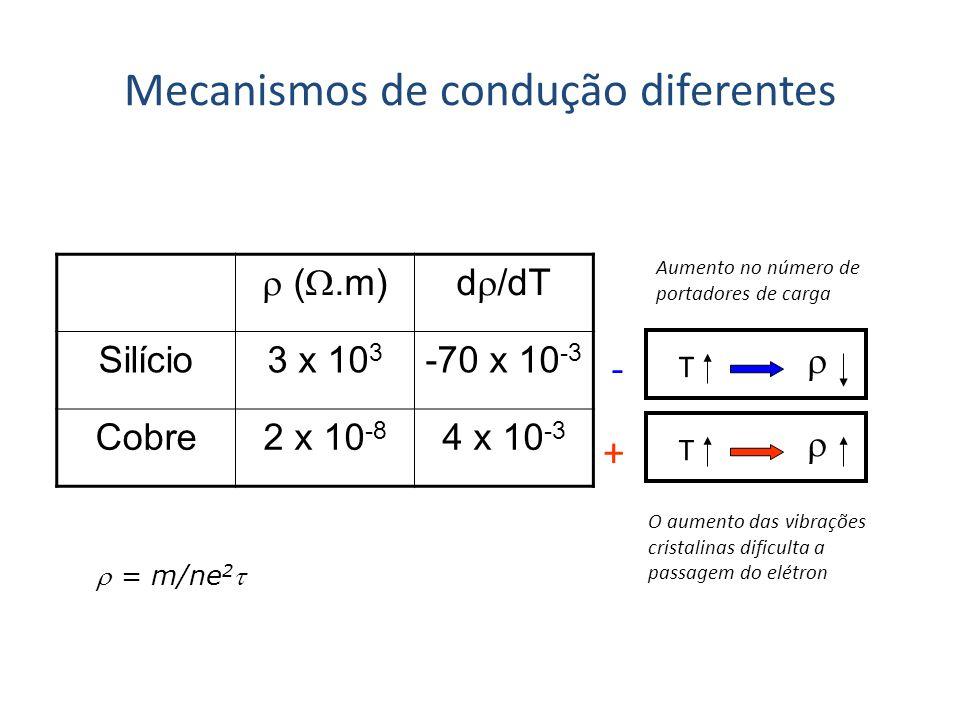 (.m)d /dT Silício3 x 10 3 -70 x 10 -3 Cobre2 x 10 -8 4 x 10 -3 Mecanismos de condução diferentes + - T T Aumento no número de portadores de carga O au