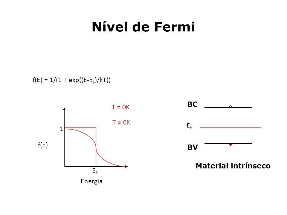 Nível de Fermi f(E) = 1/(1 + exp((E-E F )/kT)) Energia EFEF 1 f(E) T = 0K T 0K BV BC EFEF Material intrínseco