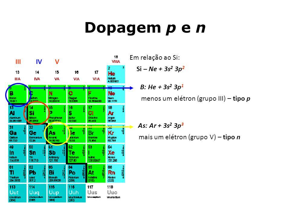Dopagem p e n IVIIIV Em relação ao Si: mais um elétron (grupo V) – tipo n Si – Ne + 3s 2 3p 2 As: Ar + 3s 2 3p 3 B: He + 3s 2 3p 1 menos um elétron (g