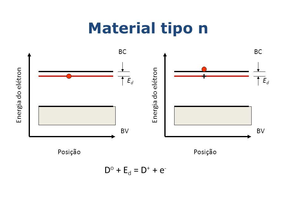 Material tipo n Energia do elétron BC BV Posição EdEd Energia do elétron BC BV Posição EdEd D o + E d = D + + e - +