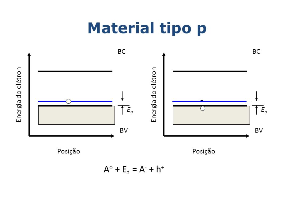 Material tipo p Energia do elétron BC BV Posição EaEa Energia do elétron BC BV Posição A o + E a = A - + h + EaEa -