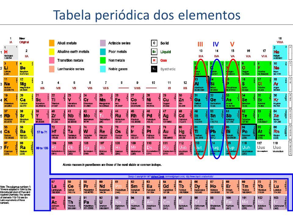 Tabela periódica dos elementos IVIIIV