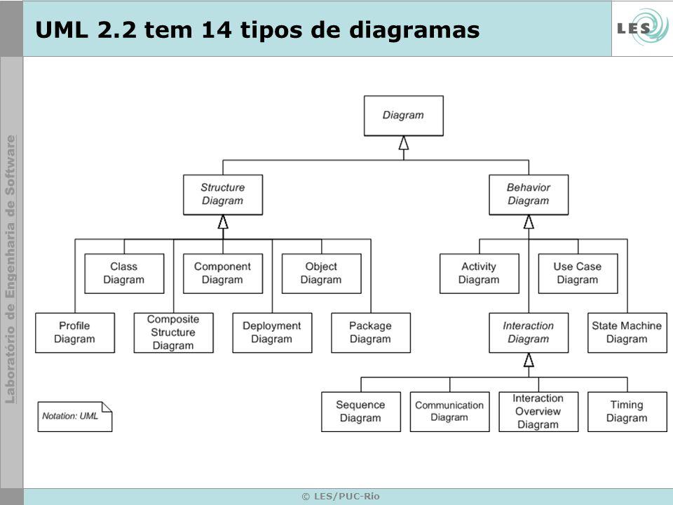 UML 2.2 tem 14 tipos de diagramas © LES/PUC-Rio