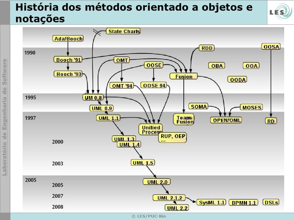 História dos métodos orientado a objetos e notações © LES/PUC-Rio