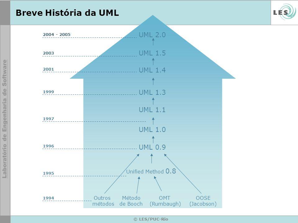 Breve História da UML 1994 Método de Booch OMT (Rumbaugh) OOSE (Jacobson) Outros métodos Unified Method 0.8 UML 1.0 UML 1.1 UML 1.4 UML 1.3 UML 0.9 UM