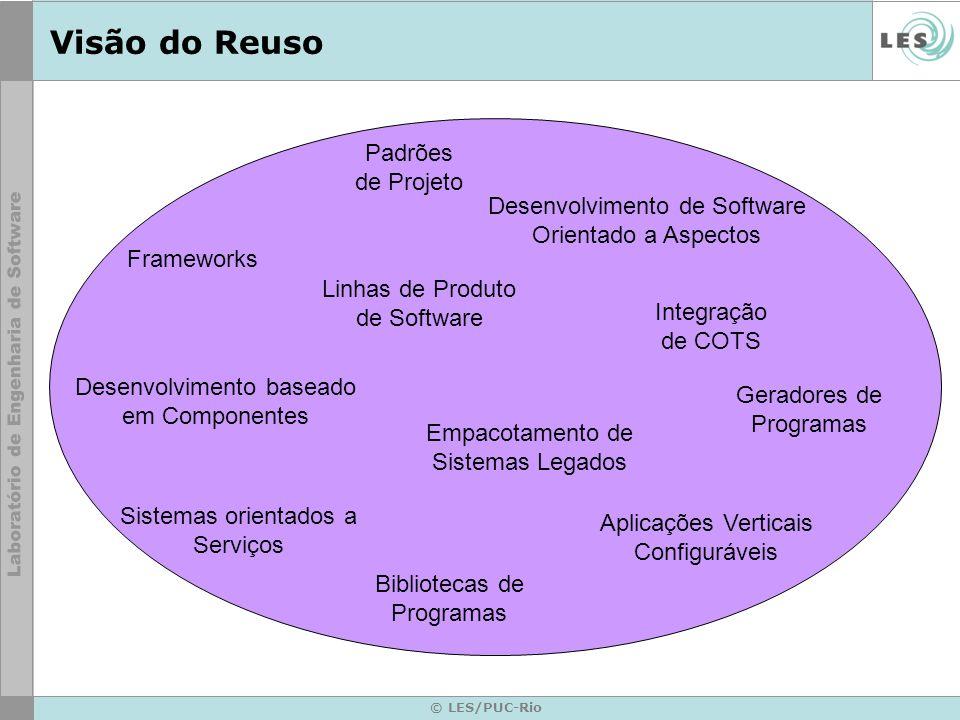 © LES/PUC-Rio Visão do Reuso Linhas de Produto de Software Desenvolvimento baseado em Componentes Frameworks Padrões de Projeto Desenvolvimento de Sof