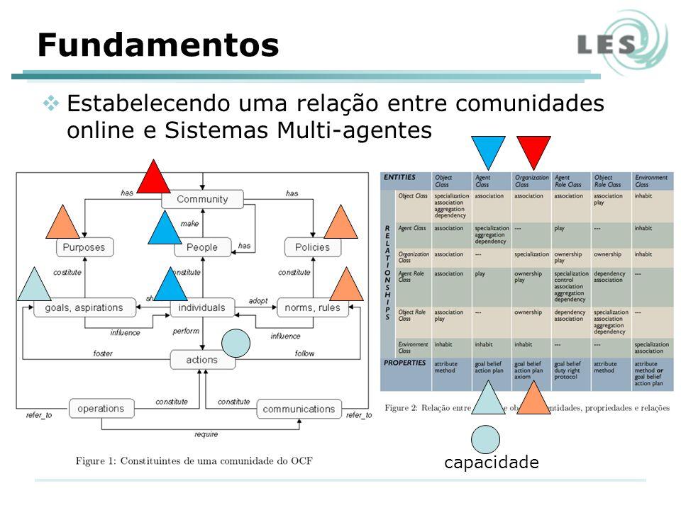 Fundamentos capacidade Estabelecendo uma relação entre comunidades online e Sistemas Multi-agentes