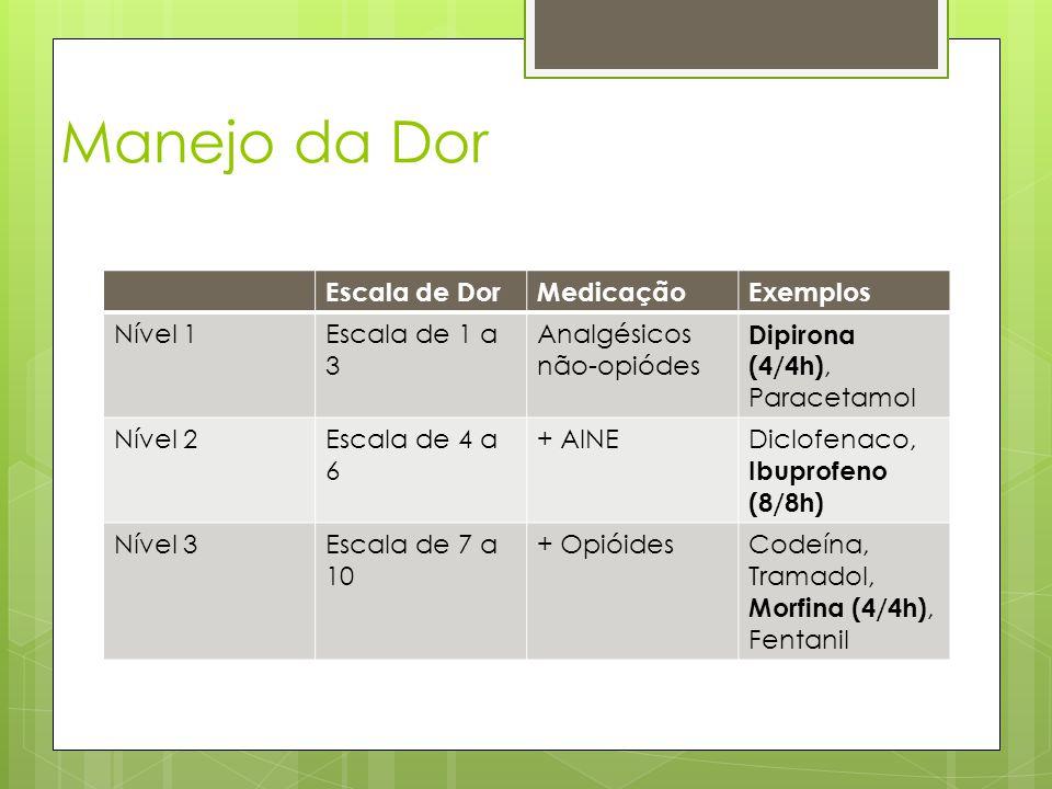Manejo da Dor Escala de DorMedicaçãoExemplos Nível 1Escala de 1 a 3 Analgésicos não-opiódes Dipirona (4/4h), Paracetamol Nível 2Escala de 4 a 6 + AINE