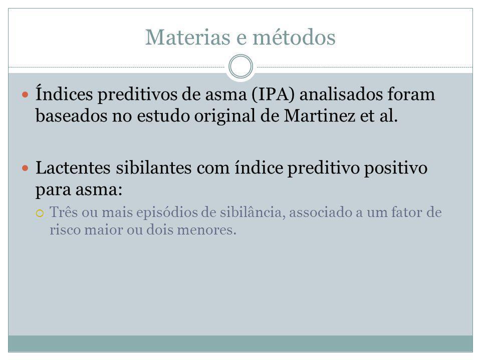 Materias e métodos Índices preditivos de asma (IPA) analisados foram baseados no estudo original de Martinez et al. Lactentes sibilantes com índice pr