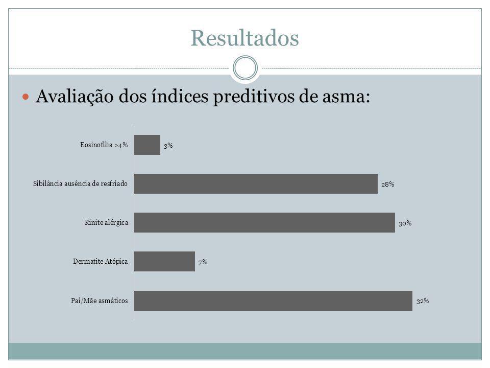 Avaliação dos índices preditivos de asma: