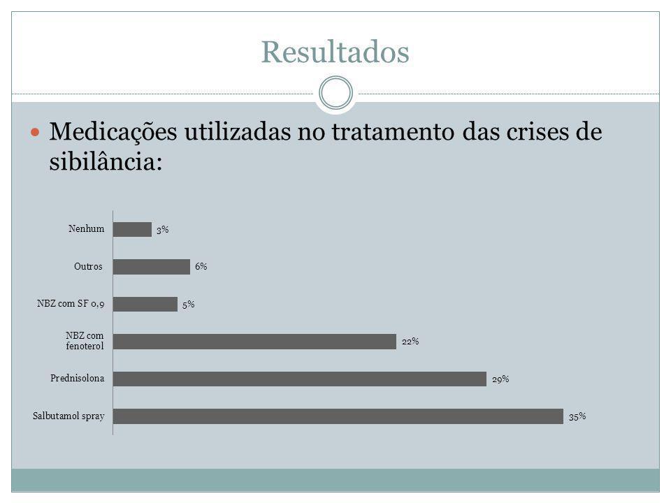 Resultados Medicações utilizadas no tratamento das crises de sibilância: