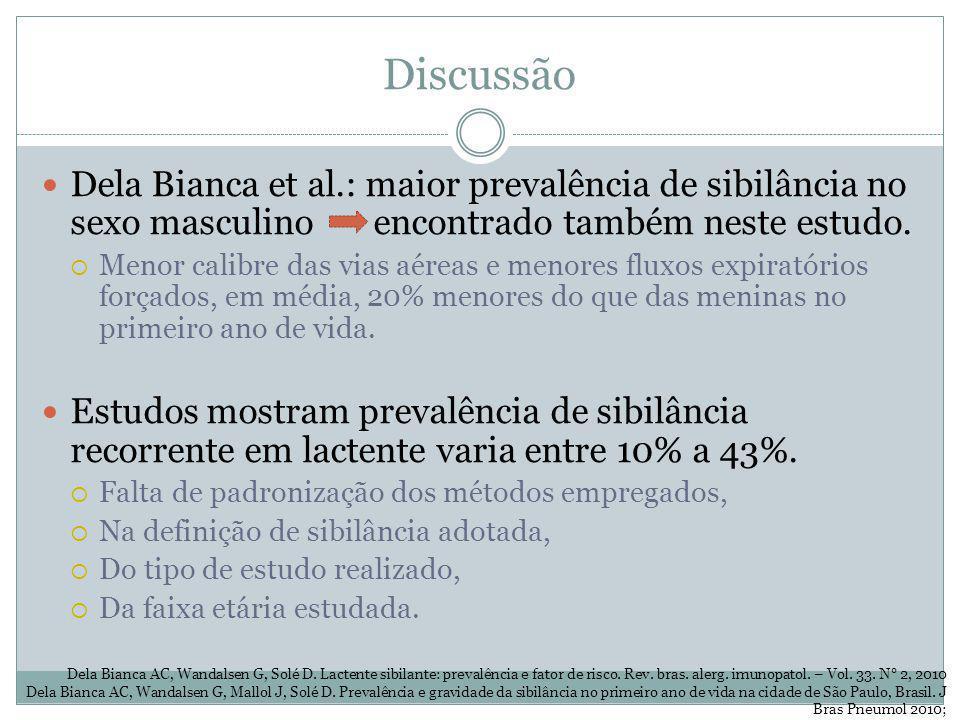 Discussão Dela Bianca et al.: maior prevalência de sibilância no sexo masculino encontrado também neste estudo. Menor calibre das vias aéreas e menore