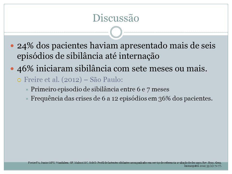 Discussão 24% dos pacientes haviam apresentado mais de seis episódios de sibilância até internação 46% iniciaram sibilância com sete meses ou mais. Fr