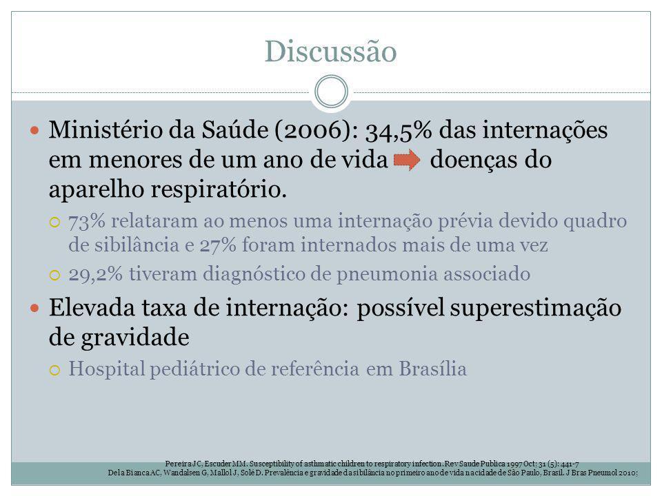 Discussão Ministério da Saúde (2006): 34,5% das internações em menores de um ano de vida doenças do aparelho respiratório. 73% relataram ao menos uma