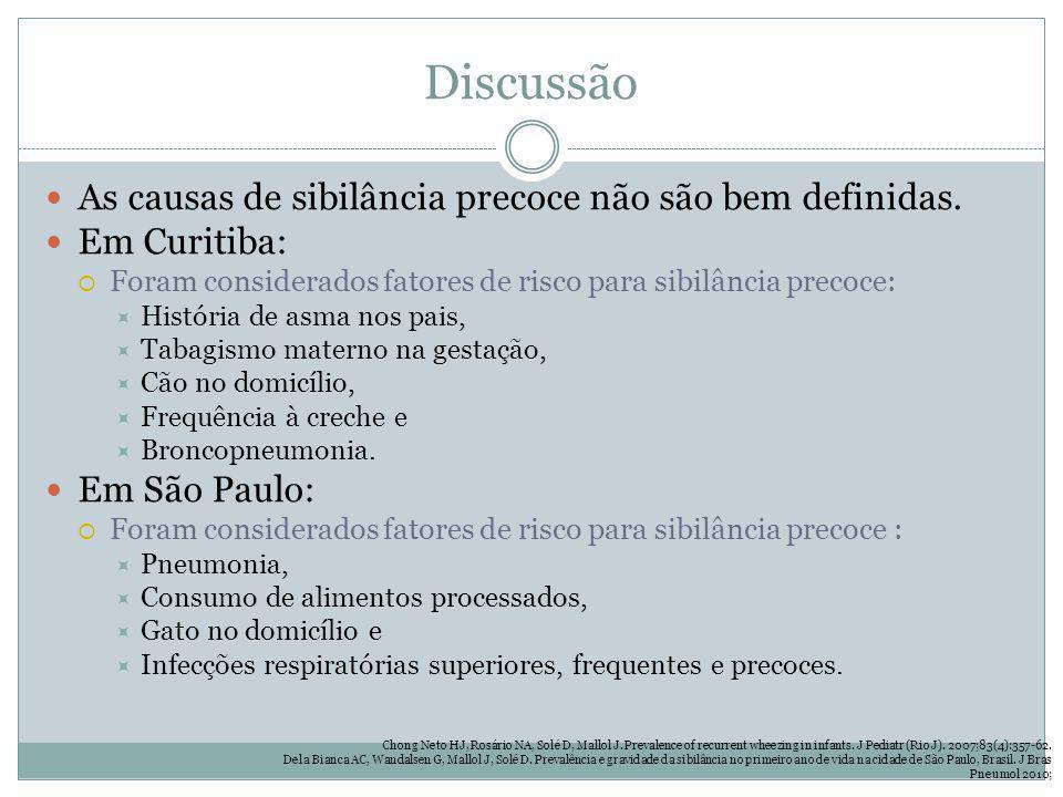 Discussão As causas de sibilância precoce não são bem definidas. Em Curitiba: Foram considerados fatores de risco para sibilância precoce: História de