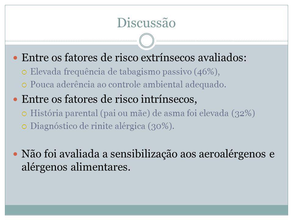Discussão Entre os fatores de risco extrínsecos avaliados: Elevada frequência de tabagismo passivo (46%), Pouca aderência ao controle ambiental adequa