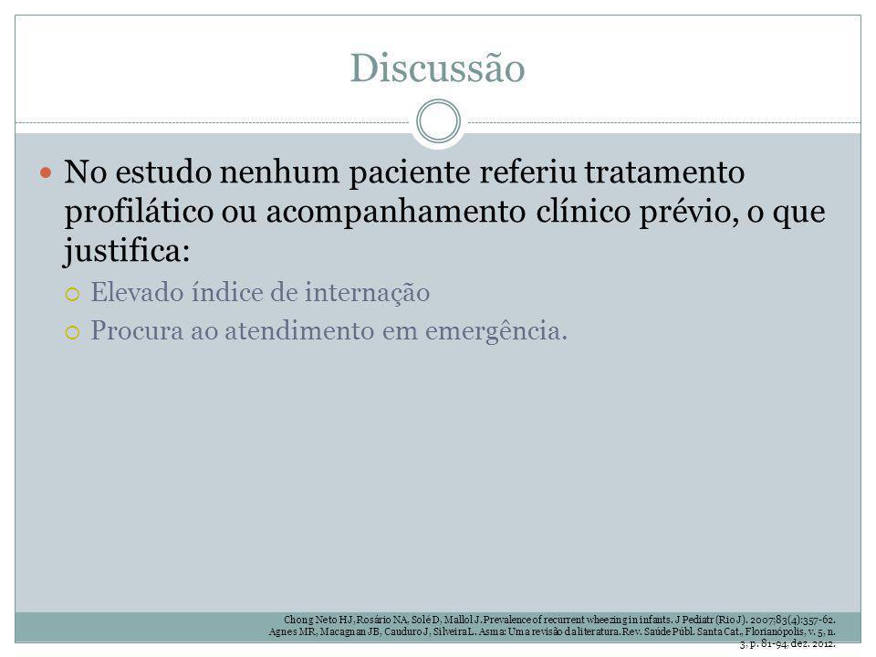 Discussão No estudo nenhum paciente referiu tratamento profilático ou acompanhamento clínico prévio, o que justifica: Elevado índice de internação Pro