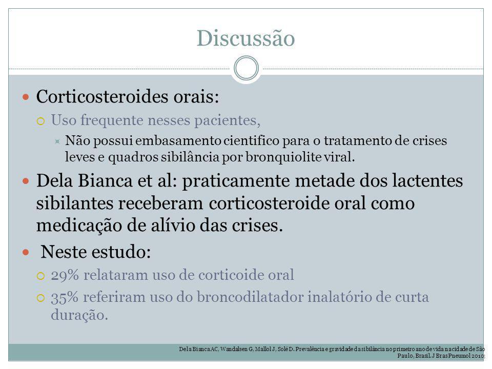 Discussão Corticosteroides orais: Uso frequente nesses pacientes, Não possui embasamento cientifico para o tratamento de crises leves e quadros sibilâ