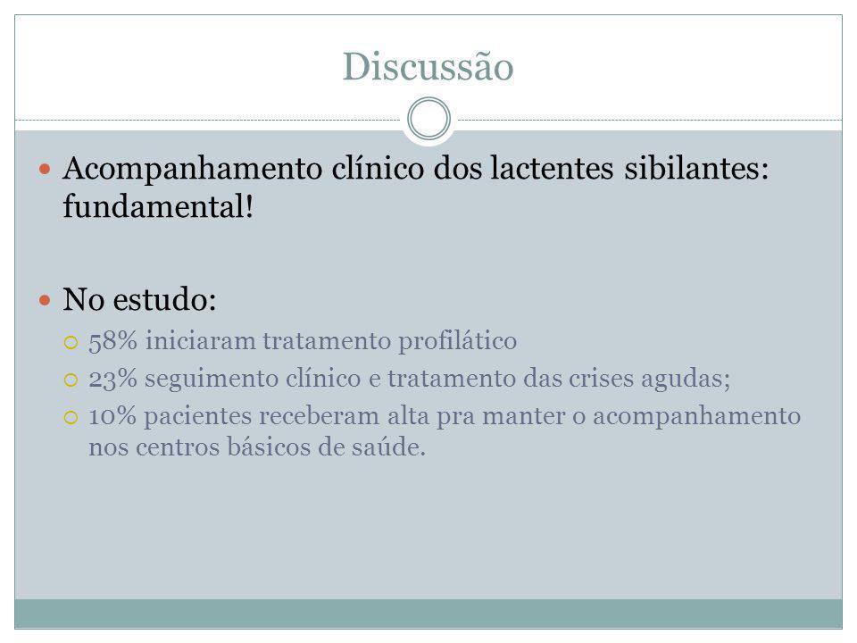 Discussão Acompanhamento clínico dos lactentes sibilantes: fundamental! No estudo: 58% iniciaram tratamento profilático 23% seguimento clínico e trata