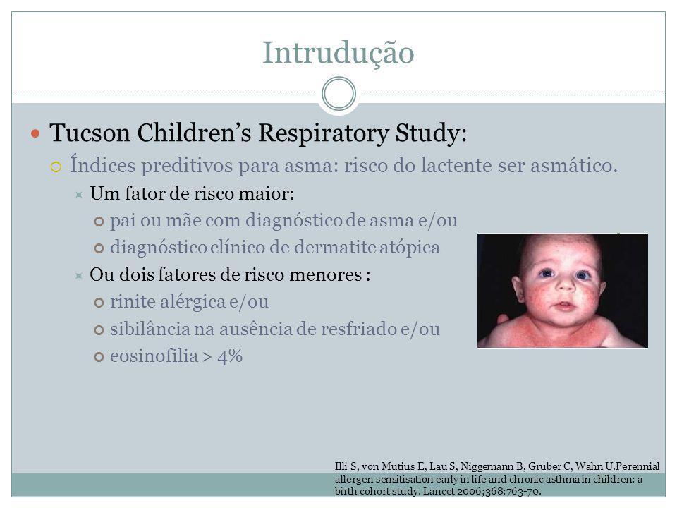 Intrudução Tucson Childrens Respiratory Study: Índices preditivos para asma: risco do lactente ser asmático. Um fator de risco maior: pai ou mãe com d