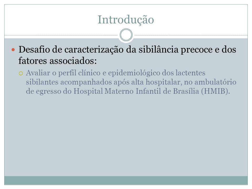 Introdução Desafio de caracterização da sibilância precoce e dos fatores associados: Avaliar o perfil clínico e epidemiológico dos lactentes sibilante