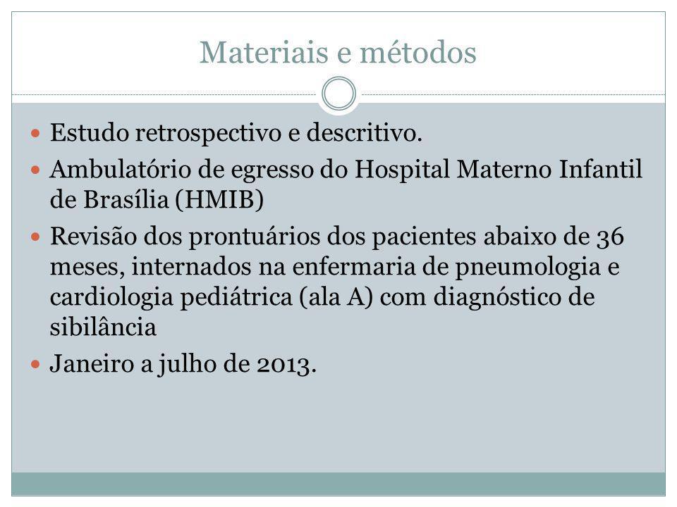 Materiais e métodos Estudo retrospectivo e descritivo. Ambulatório de egresso do Hospital Materno Infantil de Brasília (HMIB) Revisão dos prontuários