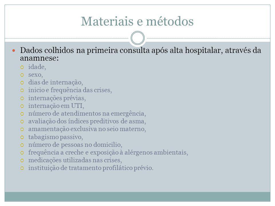 Materiais e métodos Dados colhidos na primeira consulta após alta hospitalar, através da anamnese: idade, sexo, dias de internação, inicio e frequênci