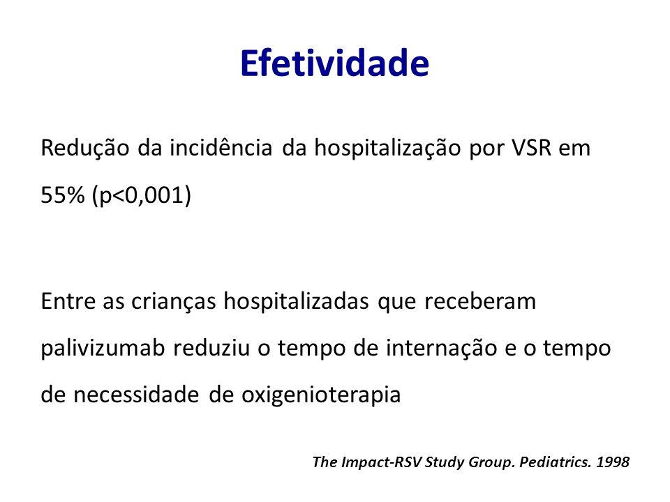 Efetividade Redução da incidência da hospitalização por VSR em 55% (p<0,001) Entre as crianças hospitalizadas que receberam palivizumab reduziu o tempo de internação e o tempo de necessidade de oxigenioterapia The Impact-RSV Study Group.