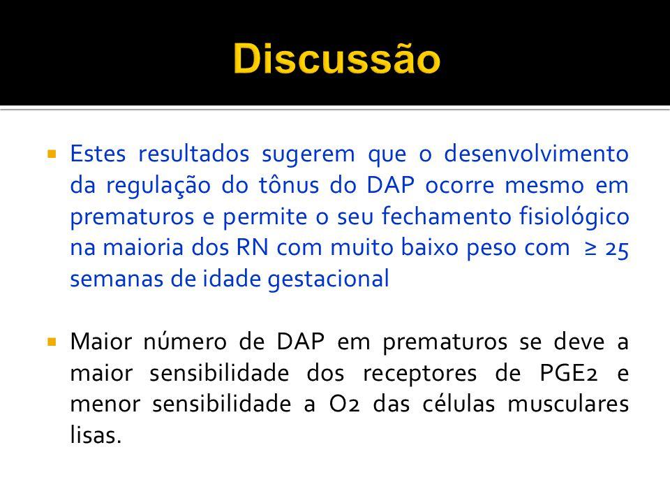 Estes resultados sugerem que o desenvolvimento da regulação do tônus do DAP ocorre mesmo em prematuros e permite o seu fechamento fisiológico na maior