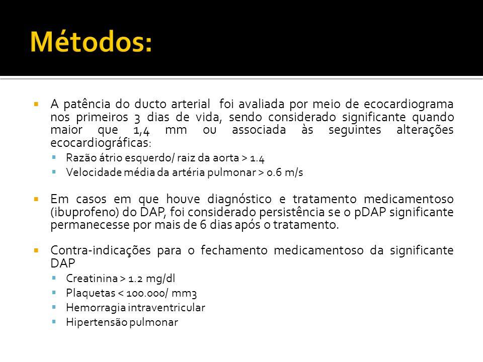 Características neonatais analisadas Gênero Peso ao nascer Perímetro cefálico Idade gestacional Terapia com corticóide nos 10 dias anteriores ao nascimento e pós- natal Asfixia pré-natal CRIB II (calculado com base na IG, peso ao nascer, base excess e temperatura na admissão) Tipo de parto Duração da ventilação sob pressão positiva Terapia com inibidores da COX ( indometacina e Ibuprofeno) Terapia com inotrópicos e transfusões Administração de fluidos nos períodos 1- 2 e do 3- 10 dias